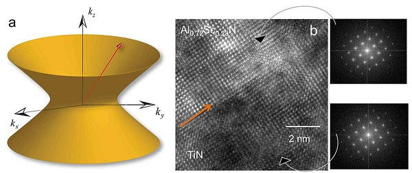 """Hyperbolic metamaterials"" could bring optical advances including powerful microscopes, quantum computers and high-performance solar cells. The graphic at left depicts a metamaterial's ""hyperbolic dispersion"" of light. At center is a high-resolution transmission electron microscope image showing the interface of titanium nitride and aluminum scandium nitride in a ""superlattice"" that is promising for potential applications. At right are two images created using a method called fast Fourier transform to see individual layers in the material."