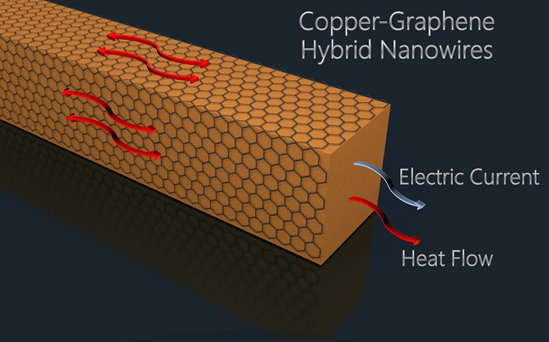 This illustration depicts a copper nanowire coated with graphene - an ultrathin layer of carbon - which lowers resistance and heating, suggesting potential applications in computer chips and flexible displays.