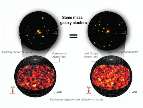 CAPTION These are density maps of galaxy cluster distribution.