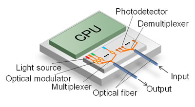 Figure 1. Integrated silicon optical transceiver for large-volume data transmission