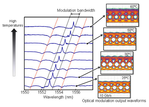 Figure 3. 10 Gbps high-speed modulation operation of the optical modulator at 25ºC - 60ºC