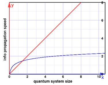 "The size of a quantum computer affects how quickly information can be distributed throughout it. The relation was thought to be logarithmic (blue). Progressively larger systems would need only a little more time. New findings suggest instead a power law relationship (red), meaning that the ""speed limit"" for quantum information transfer is far slower than previously believed."