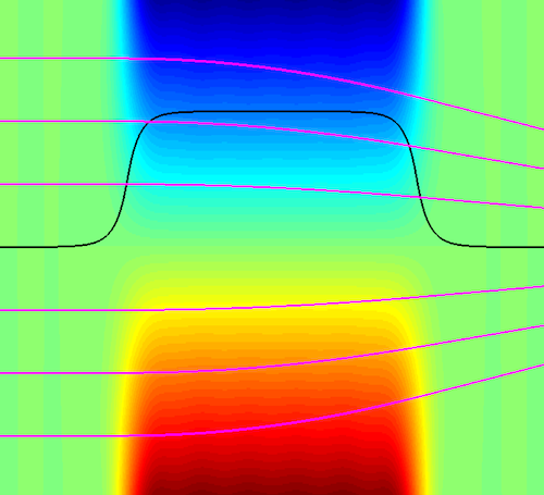 Vertical cut through a quadrupole magnet: Black: Field distribution at a fixed vertical distance to the midplane. Magenta: Electron trajectories for various initial coordinates. Credit: C. Rethfeldt/HZB