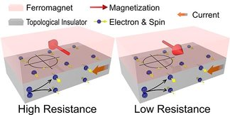 CAPTION The schematic figure illustrates the concept and behavior of magnetoresistance. The spins are generated in topological insulators. Those at the interface between ferromagnet and topological insulators interact with the ferromagnet and result in either high or low resistance of the device, depending on the relative directions of magnetization and spins.