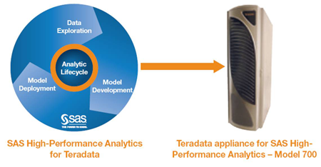 Figure 1: SAS High-Performance Analytics for Teradata consists of data exploration, model development and model deployment software on a designated Teradata appliance.